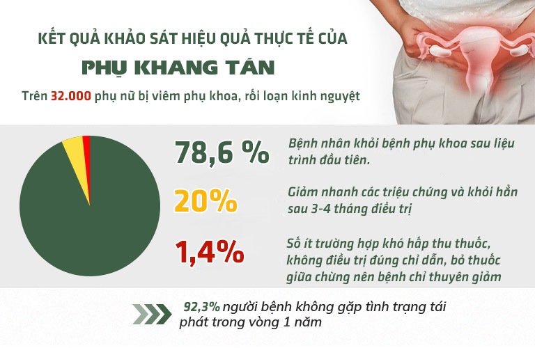 Thống kê thực tế hiệu quả của bệnh nhân sau khi sử dụng bài thuốc Phụ Khang tán