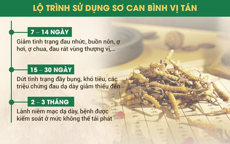 Lộ trình sử dụng Sơ can bình vị tán khi chữa bệnh dạ dày tại Thuốc dân tộc của NSND Trần Nhượng