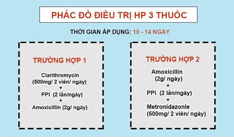 Phác đồ điều trị vi khuẩn Hp liệu trình 3 thuốc