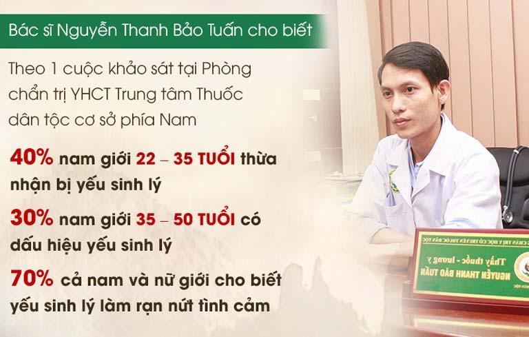 Bác sĩ nam khoa giỏi tại TPHCM