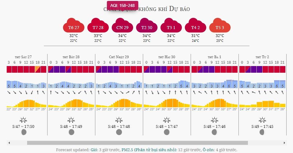 Dự báo ô nhiễm bụi mịn tại Hà Nội trong những ngày tới