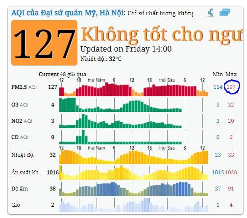 O nhiễm bụi mịn tại Hà Nội ngày 27-9