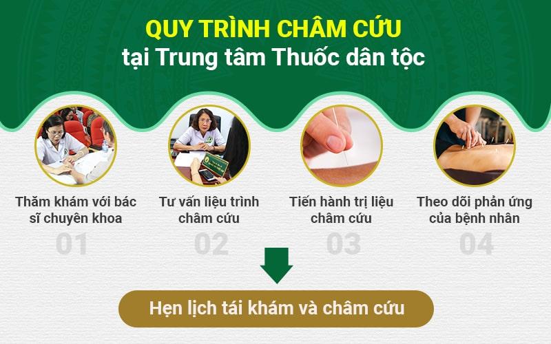 Quy trình châm cứu chữa xương khớp tại Trung tâm Thuốc dân tộc