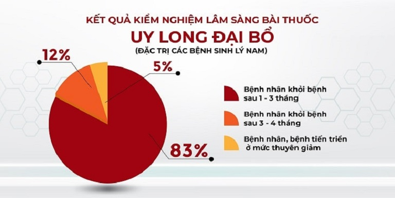 Kết quả kiểm nghiệm lâm sàng bài thuốc Uy Long Đại Bổ