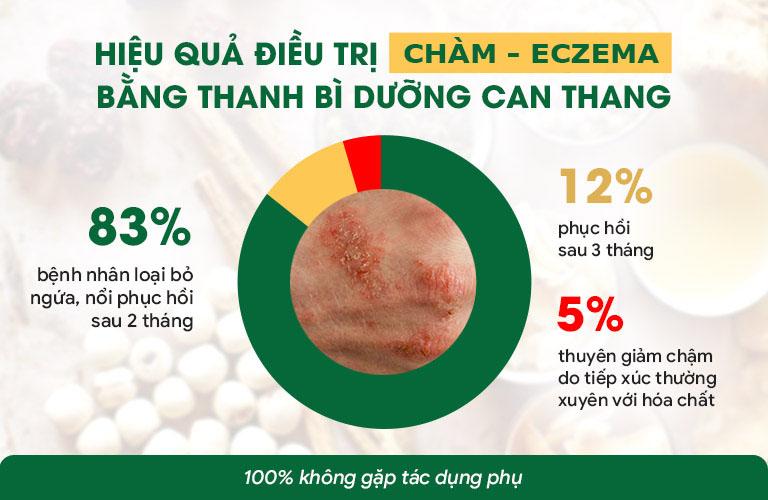 Bài thuốc cho tỷ lệ điều trị thành công lên đến 95%